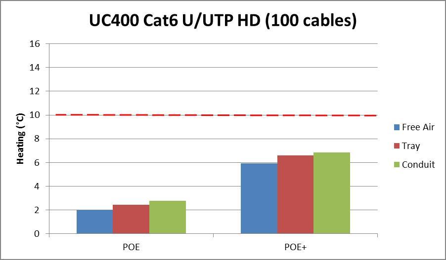 Cat6 HD POE